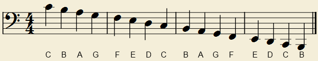 Notes on the Bass Clef